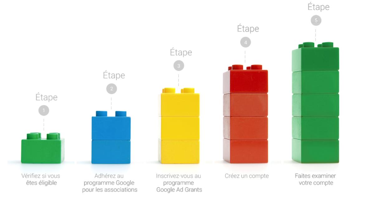 Modifications des règles de Google Ad Grants